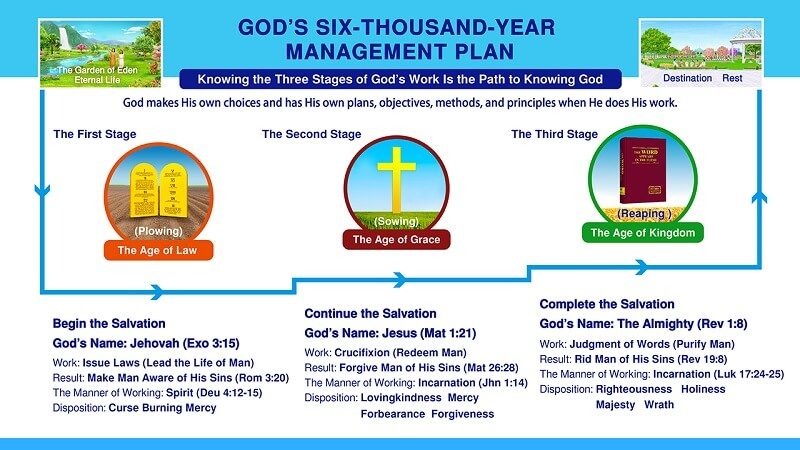 God's six-thousand-year management plan